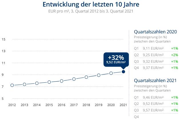 Immobilien Düsseldorf: Preisentwicklung Wohnung mieten, Immobilienpreise Düsseldorf Holthausen 2021
