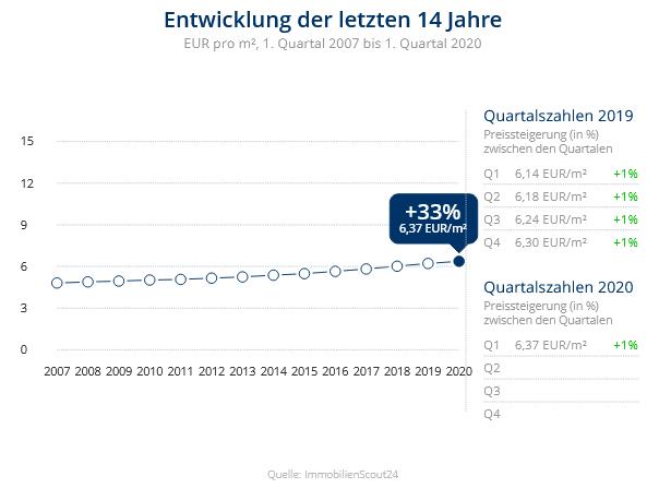 Immobilien Duisburg: Preisentwicklung Wohnung mieten, Immobilienpreise Duisburg Hüttenheim 2020