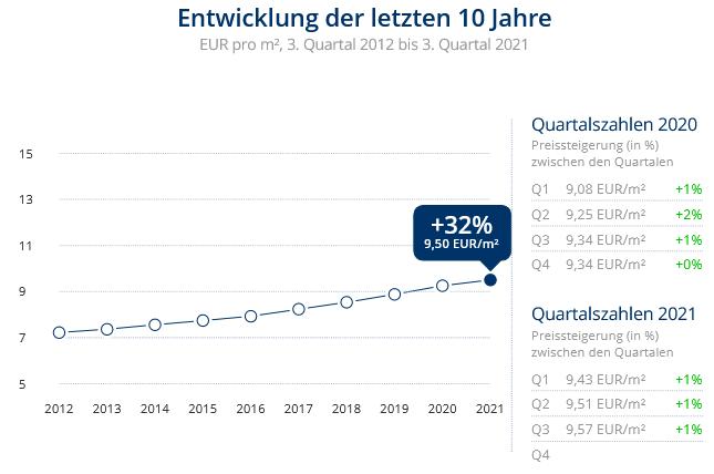 Immobilien Düsseldorf: Preisentwicklung Wohnung mieten, Immobilienpreise Düsseldorf Hubbelrath 2021