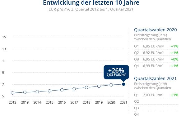 Immobilien Duisburg: Preisentwicklung Wohnung mieten, Immobilienpreise Duisburg Huckingen 2021