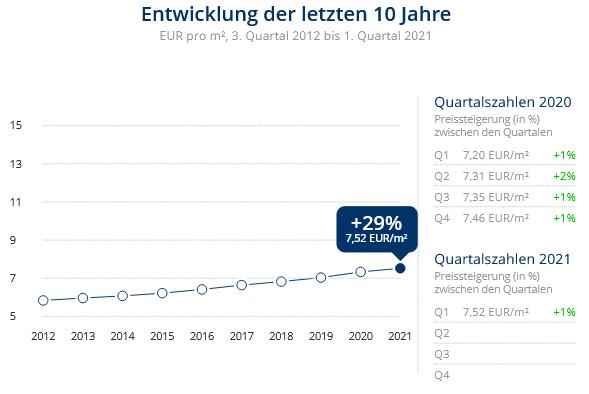 Immobilien Krefeld: Preisentwicklung Wohnung mieten, Immobilienpreise Krefeld Hüls 2021