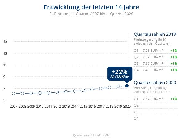 Immobilien Krefeld: Preisentwicklung Wohnung mieten, Immobilienpreise Krefeld Hüls 2020