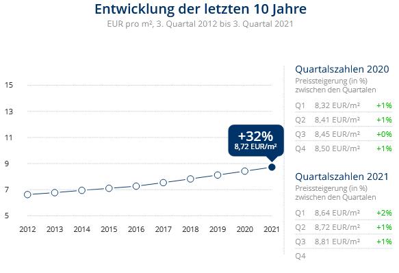 Immobilien Neuss: Preisentwicklung Wohnung mieten, Immobilienpreise Neuss Innenstadt 2021