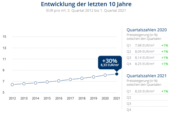 Immobilien Krefeld: Preisentwicklung Wohnung mieten, Immobilienpreise Krefeld  Inrath/Kliedbruch 2021