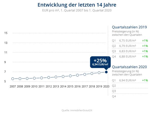 Immobilien Krefeld: Preisentwicklung Wohnung mieten, Immobilienpreise Krefeld  Inrath/Kliedbruch 2020