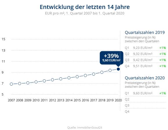 Immobilien Düsseldorf: Preisentwicklung Wohnung mieten, Immobilienpreise Düsselsorf Itter 2020