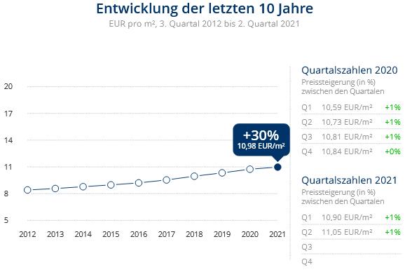 Immobilien Düsseldorf: Preisentwicklung Wohnung mieten, Immobilienpreise Düsseldorf Kalkum2021