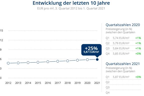 Immobilien Duisburg: Preisentwicklung Wohnung mieten, Immobilienpreise Duisburg Kaßlerfeld 2021