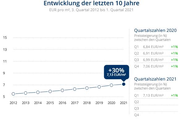 Immobilien Krefeld: Preisentwicklung Wohnung mieten, Immobilienpreise Krefeld Kempener Feld/Baackeshof 2021