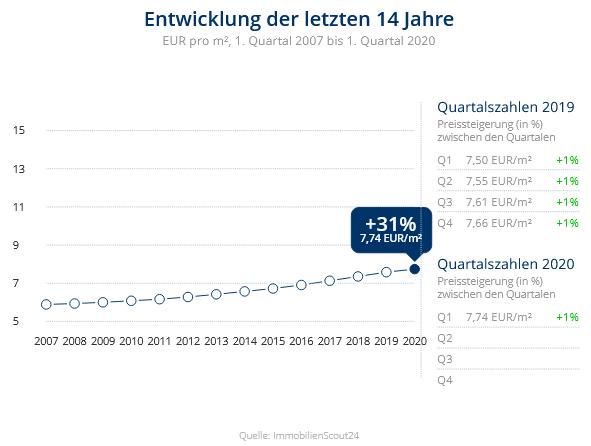 Immobilien Krefeld: Preisentwicklung Wohnung mieten, Immobilienpreise Krefeld Kempener Feld/Baackeshof 2020