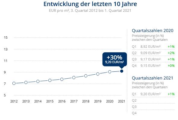 Immobilien Düsseldorf: Preisentwicklung Wohnung mieten, Immobilienpreise Düsseldorf Knittkuhl 2021