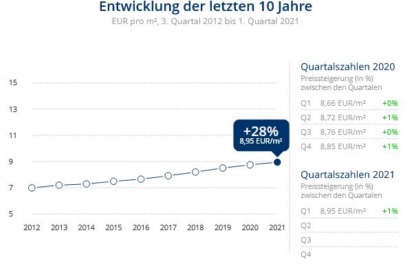 Immobilien Meerbusch: Preisentwicklung Wohnung mieten, Immobilienpreise Meerbusch Lank-Latum 2021