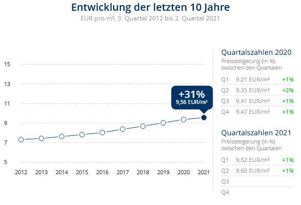 Immobilien Düsseldorf: Preisentwicklung Wohnung mieten, Immobilienpreise Düsseldorf Lierenfeld 2021