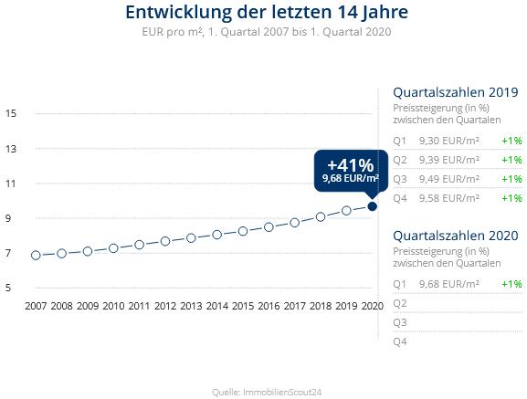 Immobilien Düsseldorf: Preisentwicklung Wohnung mieten, Immobilienpreise Düsseldorf Lierenfeld 2020
