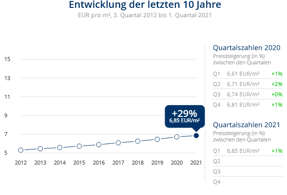 Immobilien Krefeld: Preisentwicklung Wohnung mieten, Immobilienpreise Krefeld Linn 2021