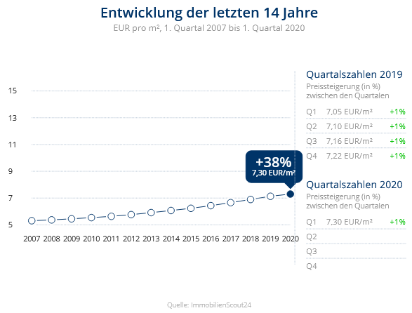 Immobilien Krefeld: Preisentwicklung Wohnung mieten, Immobilienpreise Krefeld Linn 2020