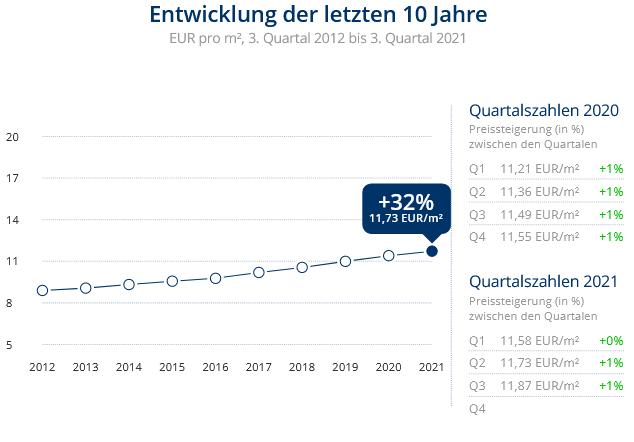 Immobilien Düsseldorf: Preisentwicklung Wohnung mieten, Immobilienpreise Düsseldorf Lörick 2021