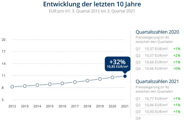 Immobilien Düsseldorf: Preisentwicklung Wohnung mieten, Immobilienpreise Düsseldorf Ludenberg 2021
