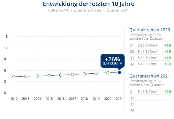 Immobilien Duisburg: Preisentwicklung Wohnung mieten, Immobilienpreise Duisburg Marxloh 2021