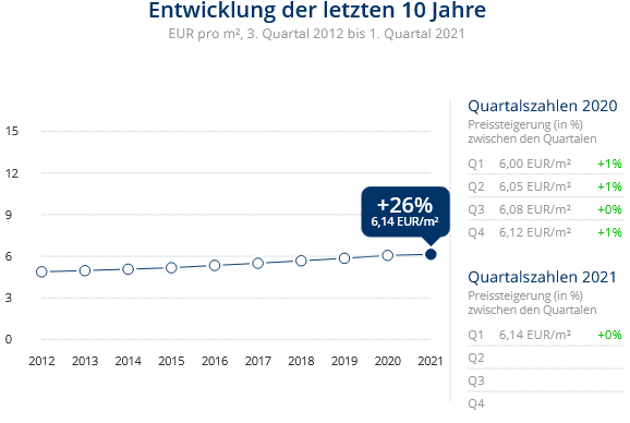 Immobilien Duisburg: Preisentwicklung Wohnung mieten, Immobilienpreise Duisburg Mittelmeiderich 2021