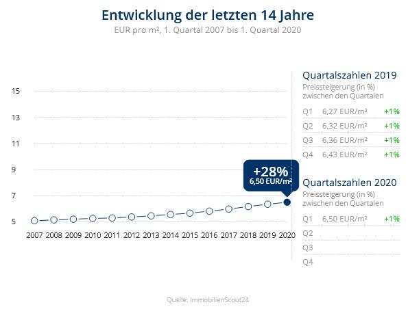 Immobilien Duisburg: Preisentwicklung Wohnung mieten, Immobilienpreise Duisburg Mittelmeiderich 2020