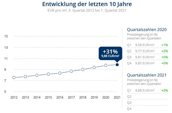 Immobilien Düsseldorf: Preisentwicklung Wohnung mieten, Immobilienpreise Düsseldorf Mörsenbroich 2021