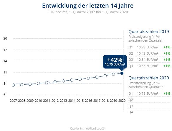 Immobilien Düsseldorf: Preisentwicklung Wohnung mieten, Immobilienpreise Düsseldorf Mörsenbroich 2020