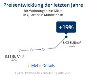 Immobilien Duisburg: Preisentwicklung Wohnung mieten, Immobilienpreise Duisburg Mündelheim 2020
