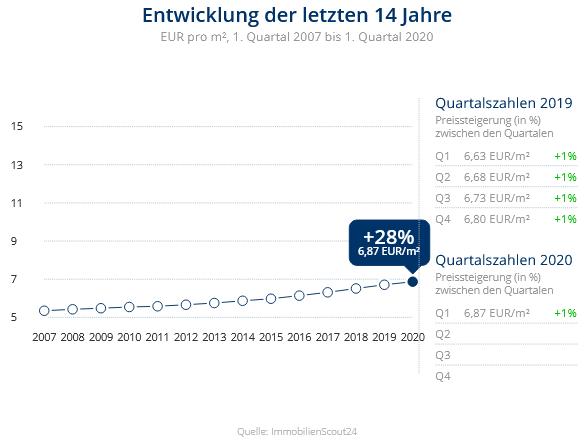 Immobilien Duisburg: Preisentwicklung Wohnung mieten, Immobilienpreise Duisburg Neudorf-Süd 2020