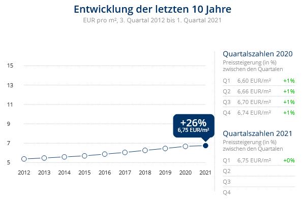 Immobilien Duisburg: Preisentwicklung Wohnung mieten, Immobilienpreise Duisburg Neudorf-Süd 2021