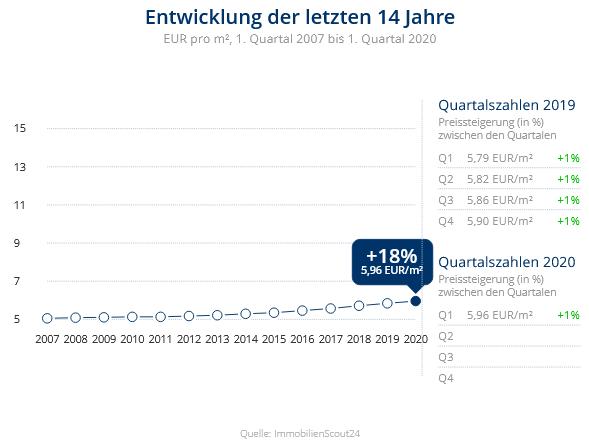 Immobilien Duisburg: Preisentwicklung Wohnung mieten, Immobilienpreise Duisburg Neuenkamp 2020