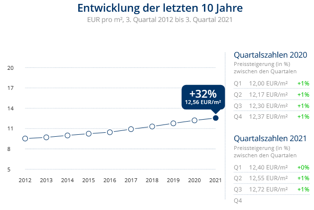 Immobilien Düsseldorf: Preisentwicklung Wohnung mieten, Immobilienpreise Düsseldorf Niederkassel 2021