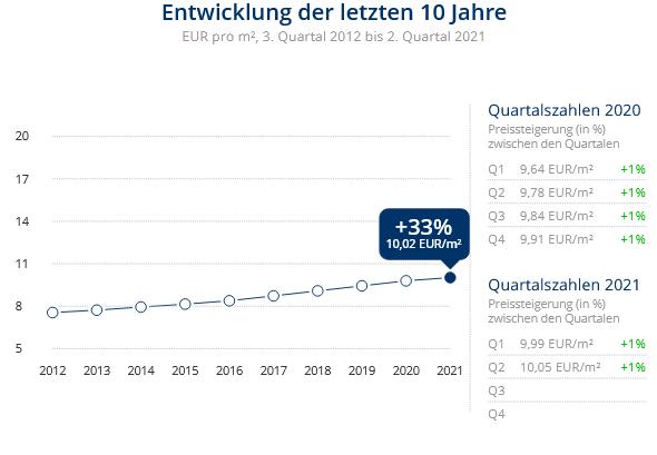 Immobilien Düsseldorf: Preisentwicklung Wohnung mieten, Immobilienpreise Düsseldorf Oberbilk 2021