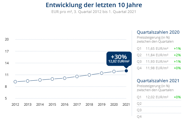 Immobilien Düsseldorf: Preisentwicklung Wohnung mieten, Immobilienpreise Düsseldorf Oberkassel 2021