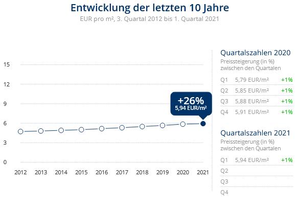 Immobilien Duisburg: Preisentwicklung Wohnung mieten, Immobilienpreise Duisburg Obermeiderich 2021