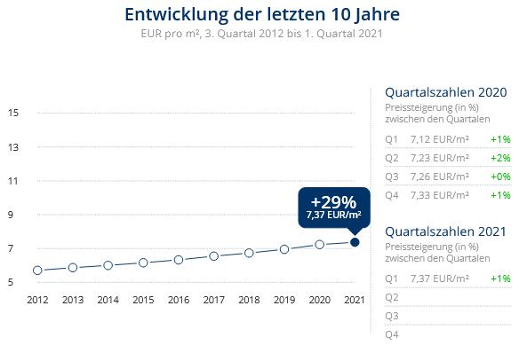 Immobilien Krefeld: Preisentwicklung Wohnung mieten, Immobilienpreise Krefeld Oppum 2021