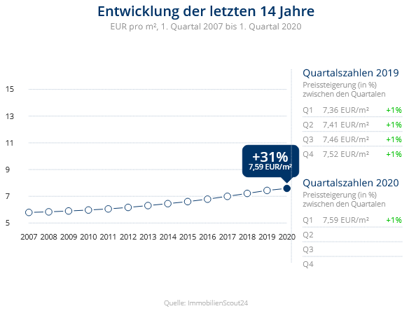 Immobilien Krefeld: Preisentwicklung Wohnung mieten, Immobilienpreise Krefeld Oppum 2020