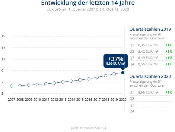 Immobilien Meerbusch: Preisentwicklung Wohnung mieten, Immobilienpreise Meerbusch Ossum-Bösinghoven 2020