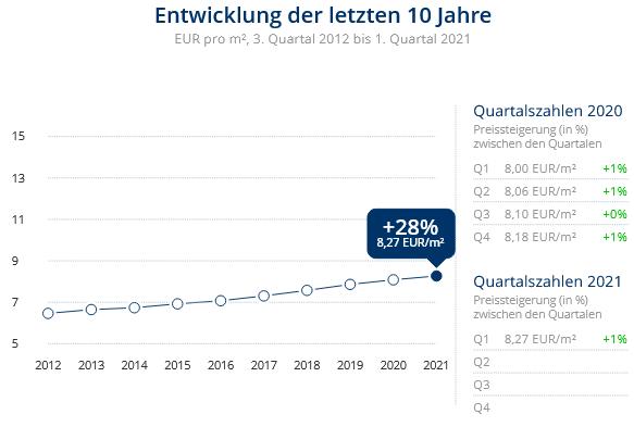 Immobilien Meerbusch: Preisentwicklung Wohnung mieten, Immobilienpreise Meerbusch Ossum-Bösinghoven 2021