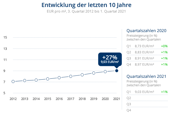 Immobilien Meerbusch: Preisentwicklung Wohnung mieten, Immobilienpreise Meerbusch Osterath 2021