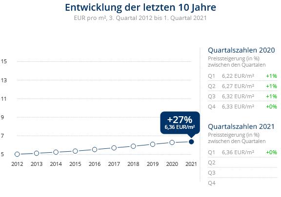 Immobilien Duisburg: Preisentwicklung Wohnung mieten, Immobilienpreise Duisburg Overbruch 2021