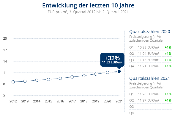 Immobilien Düsseldorf: Preisentwicklung Wohnung mieten, Immobilienpreise Düsseldorf Pempelfort 2021