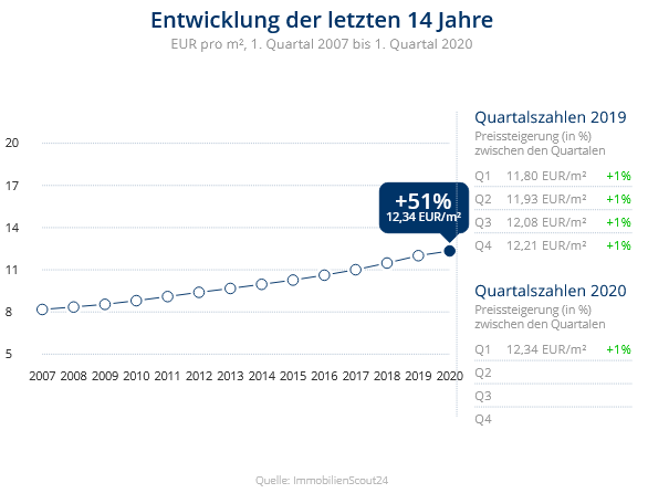Immobilien Düsseldorf: Preisentwicklung Wohnung mieten, Immobilienpreise Düsseldorf Pempelfort 2020