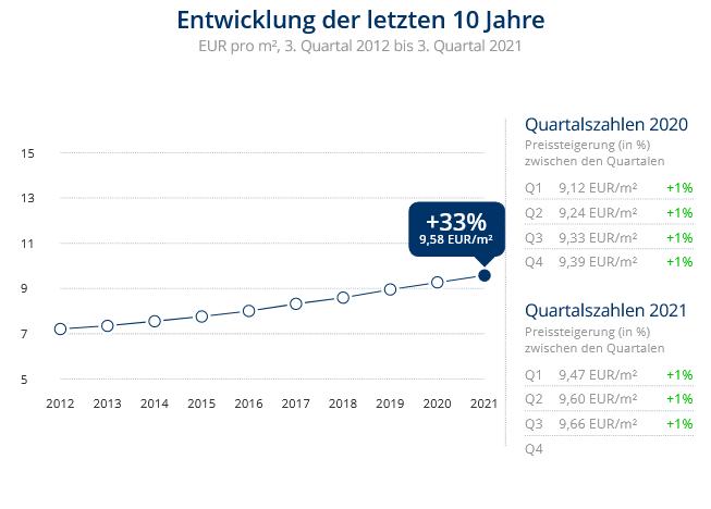 Immobilien Düsseldorf: Preisentwicklung Wohnung mieten, Immobilienpreise Düsseldorf Reisholz 2021