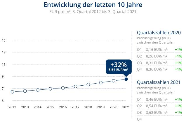 Immobilien Neuss: Preisentwicklung Wohnung mieten, Immobilienpreise Neuss Reuschenberg 2021