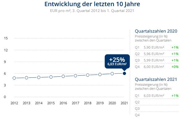 Immobilien Duisburg: Preisentwicklung Wohnung mieten, Immobilienpreise Duisburg Rheinhausen-Mitte 2021