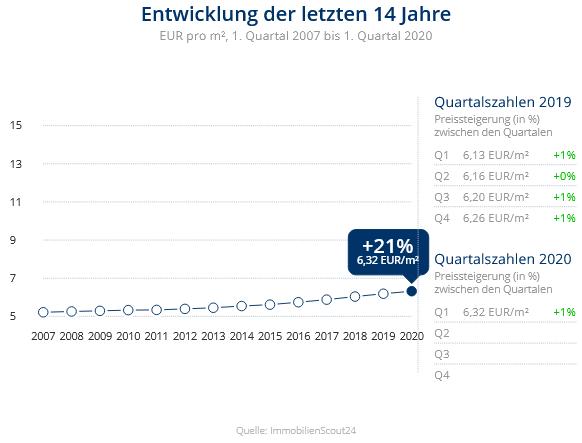 Immobilien Duisburg: Preisentwicklung Wohnung mieten, Immobilienpreise Duisburg Rheinhausen-Mitte 2020