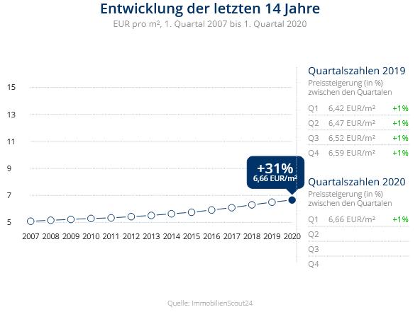 Immobilien Duisburg: Preisentwicklung Wohnung mieten, Immobilienpreise Duisburg Röttgersbach 2020