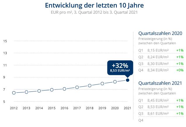 Immobilien Neuss: Preisentwicklung Wohnung mieten, Immobilienpreise Neuss Selikum 2021