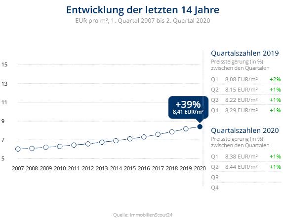 Immobilien Neuss: Preisentwicklung Wohnung mieten, Immobilienpreise Neuss Speck/Wehl/Helpenstein 2020